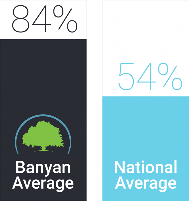Banyan Treatment Center National Average