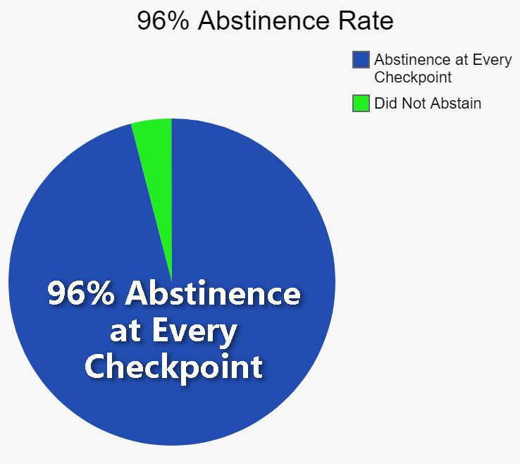 Drug Alcohol Abstinence at Checkpoints